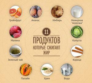 Жиросжигающие продукти : список продуктів в таблиці харчування