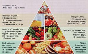 Правильне харчування меню на тиждень для чоловіків і жінок